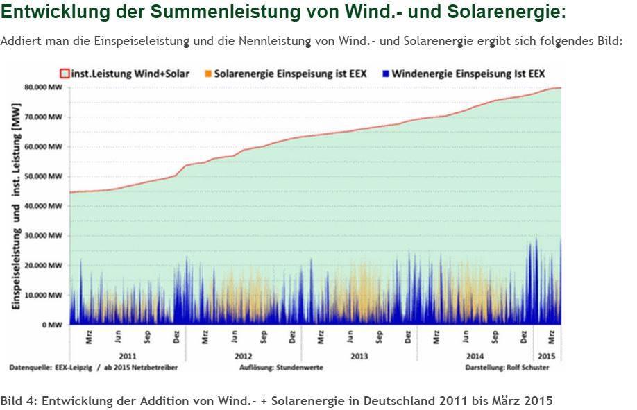 Energieeffizienz von Windkraftanlagen | stawarz.de