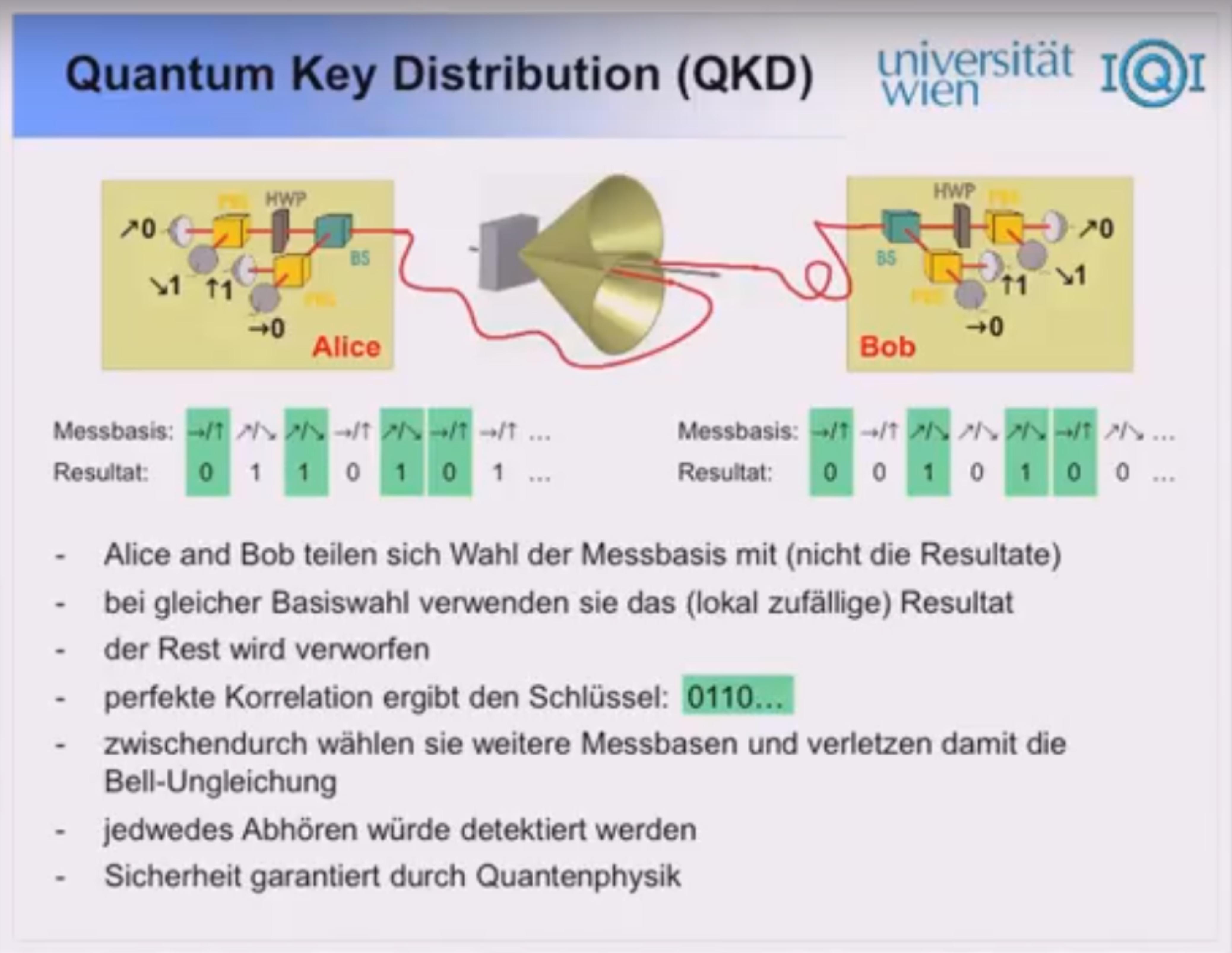 Grundkonzept der Quantenkryptographie