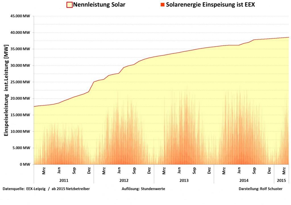 Solar-2011-bis-2015