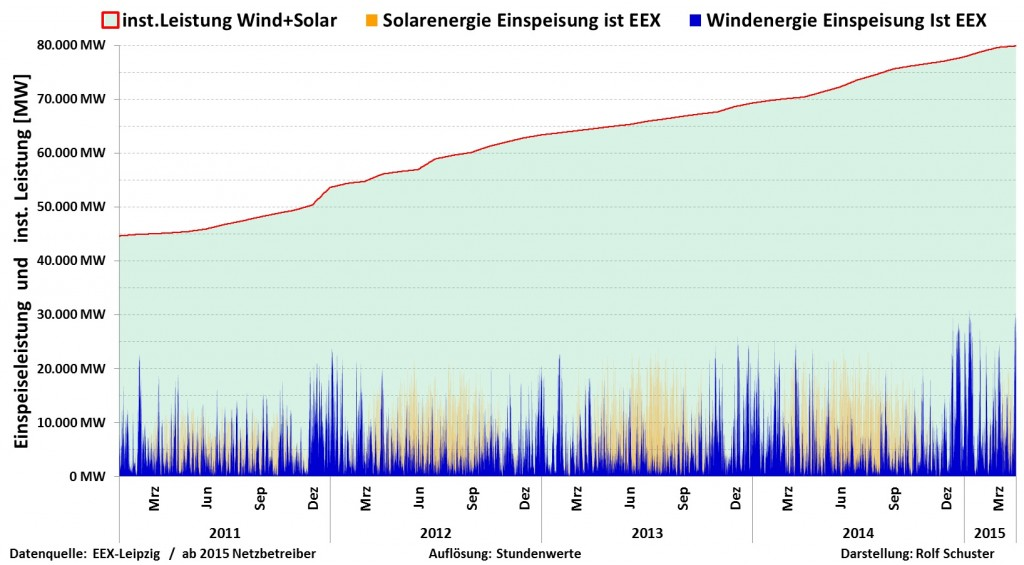 Wind-und-Solar-2011-bis-2015